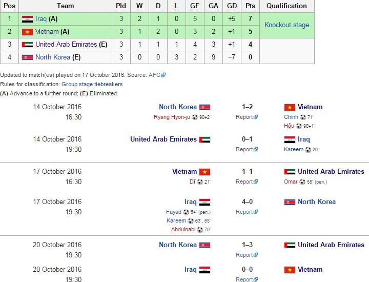 bxh bóng đá U19 châu á