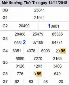 Dự đoán xổ số miền bắc ngày 15/11 từ các cao thủ