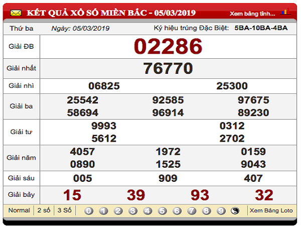 Bảng thống kê dự đoán xsmb ngày 19/04 chuẩn xác 100%