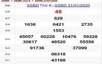 Tổng hợp phân tích kqxs bình dương thứ 6 ngày 14/02
