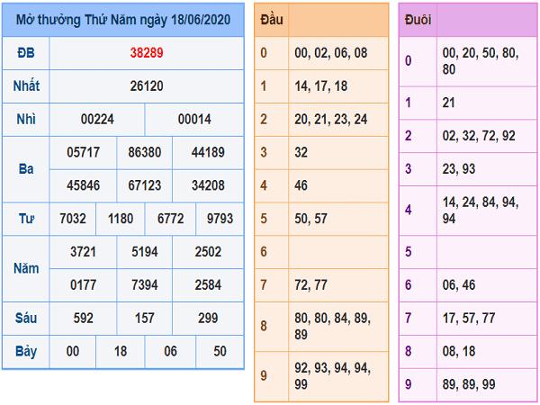 Phân tích lô tô KQXSMB- xổ số miền bắc ngày 19/06/2020