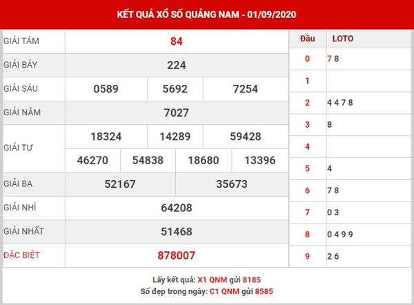 Dự đoán kết quả XS Quảng Nam thứ 3 ngày 8-9-2020