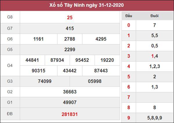 Dự đoán XSTN 7/1/2021 chốt số đẹp giờ vàng Tây Ninh thứ 5