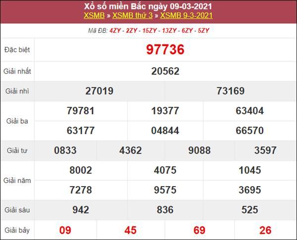 Dự đoán XSMB ngày 10/3/2021 thứ 4 xác suất lô về cao nhất
