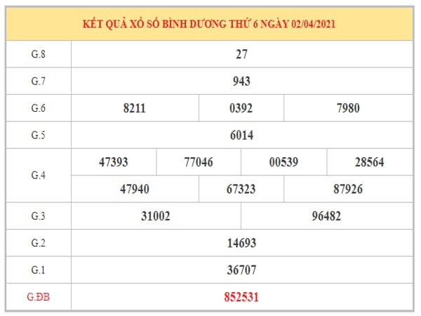 Dự đoán XSBD ngày 9/4/2021 dựa trên kết quả kì trước