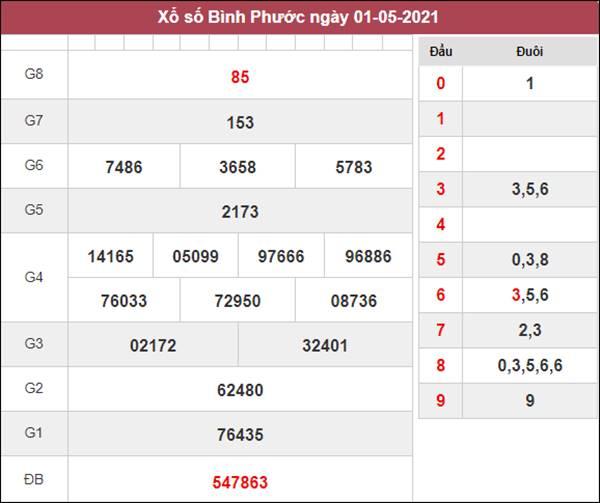 Phân tích XSBP 8/5/2021 thứ 7 chốt lô VIP Bình Phước
