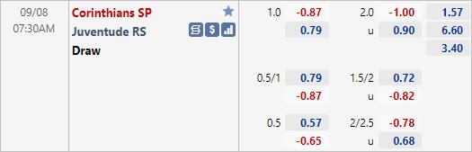 Tỷ lệ kèo bóng đá giữa Corinthians vs Juventude